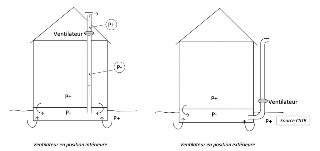 Système de ventilation par dépressurisation du sol